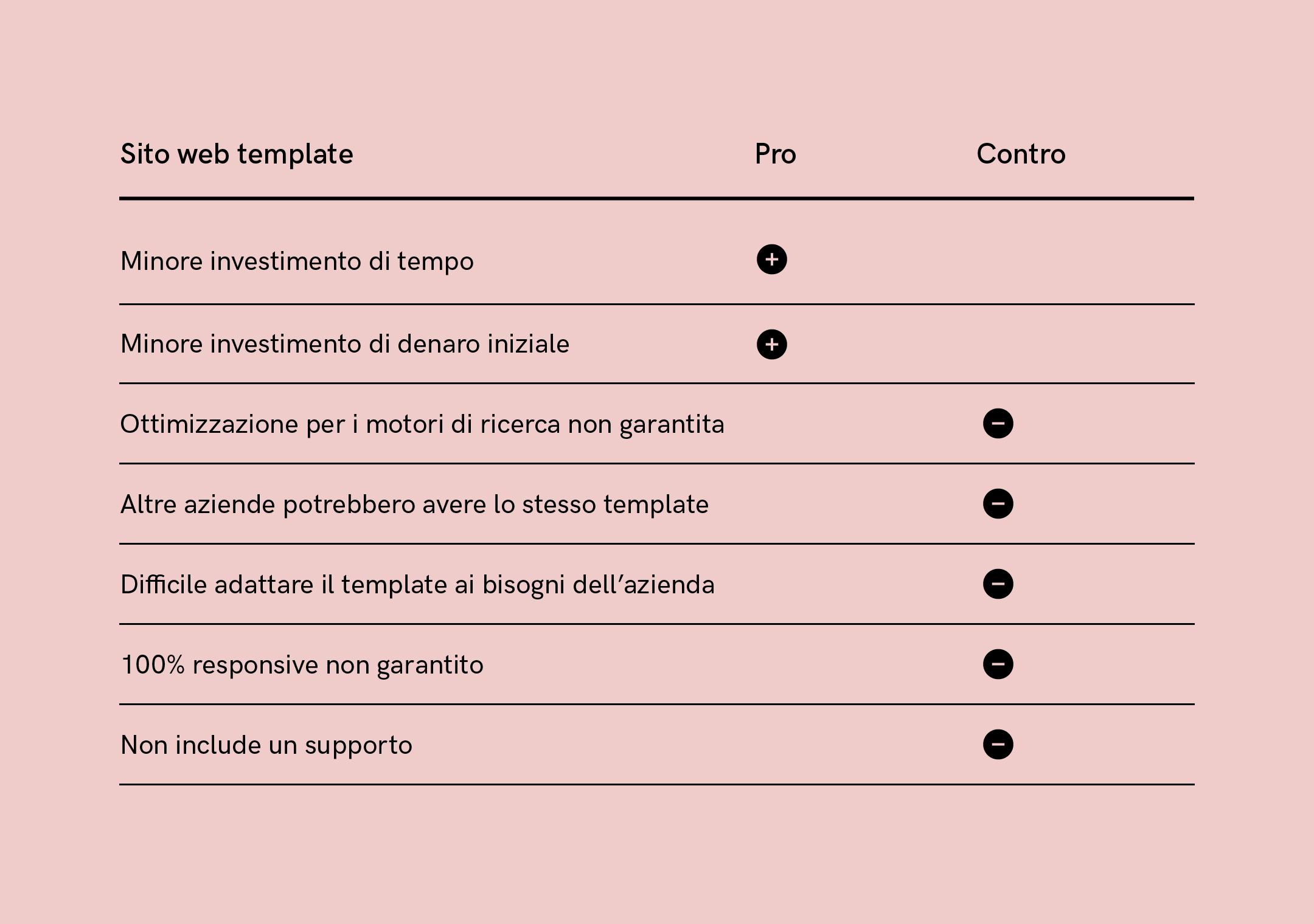 Sito web template - Pro e Contro